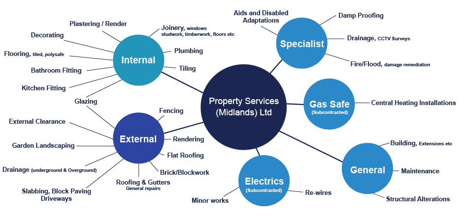 Property Services Ltd diagram